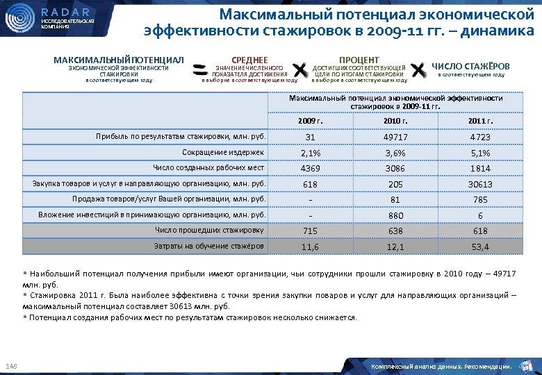 RADAR ИССЛЕДОВАТЕЛЬСКАЯ КОМПАНИЯ Максимальный потенциал экономической эффективности стажировок в 2009 -11 гг. – динамика