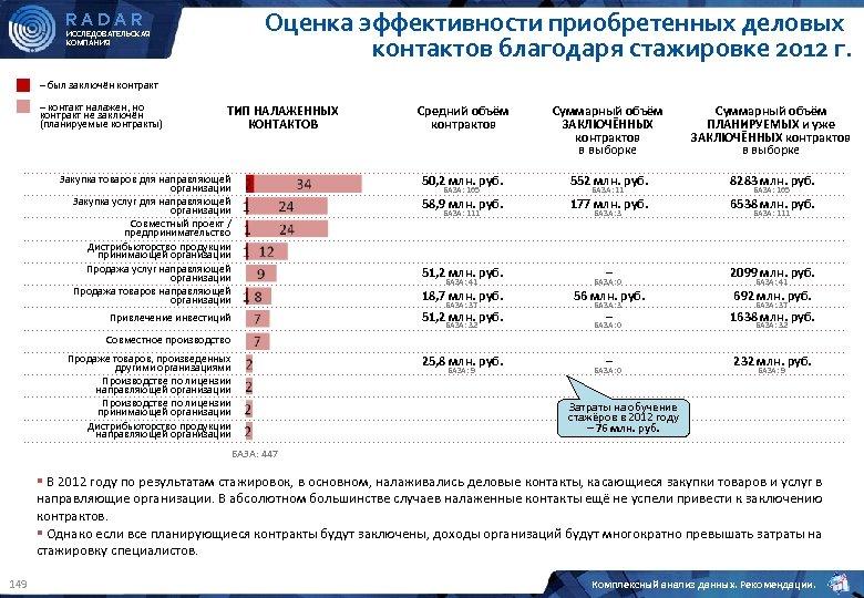 Оценка эффективности приобретенных деловых контактов благодаря стажировке 2012 г. RADAR ИССЛЕДОВАТЕЛЬСКАЯ КОМПАНИЯ – был