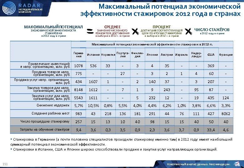 Максимальный потенциал экономической эффективности стажировок 2012 года в странах RADAR ИССЛЕДОВАТЕЛЬСКАЯ КОМПАНИЯ МАКСИМАЛЬНЫЙПОТЕНЦИАЛ ПРОЦЕНТ