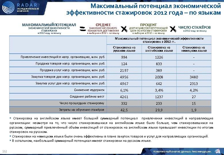 RADAR ИССЛЕДОВАТЕЛЬСКАЯ КОМПАНИЯ Максимальный потенциал экономической эффективности стажировок 2012 года – по языкам МАКСИМАЛЬНЫЙПОТЕНЦИАЛ