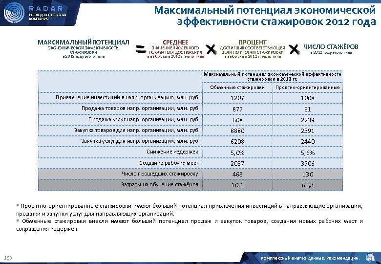 Максимальный потенциал экономической эффективности стажировок 2012 года RADAR ИССЛЕДОВАТЕЛЬСКАЯ КОМПАНИЯ МАКСИМАЛЬНЫЙПОТЕНЦИАЛ ЭКОНОМИЧЕСКОЙ ЭФФЕКТИВНОСТИ СТАЖИРОВКИ