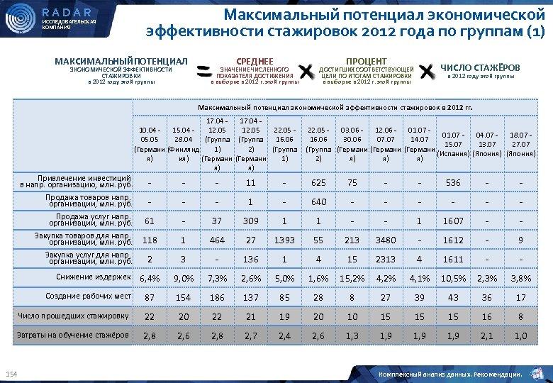 RADAR ИССЛЕДОВАТЕЛЬСКАЯ КОМПАНИЯ Максимальный потенциал экономической эффективности стажировок 2012 года по группам (1) МАКСИМАЛЬНЫЙПОТЕНЦИАЛ