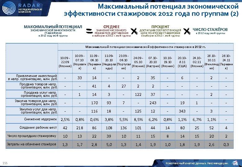 RADAR ИССЛЕДОВАТЕЛЬСКАЯ КОМПАНИЯ Максимальный потенциал экономической эффективности стажировок 2012 года по группам (2) МАКСИМАЛЬНЫЙПОТЕНЦИАЛ