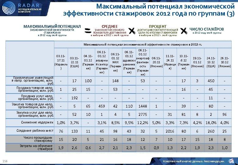 Максимальный потенциал экономической эффективности стажировок 2012 года по группам (3) RADAR ИССЛЕДОВАТЕЛЬСКАЯ КОМПАНИЯ МАКСИМАЛЬНЫЙПОТЕНЦИАЛ