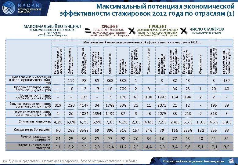 RADAR ИССЛЕДОВАТЕЛЬСКАЯ КОМПАНИЯ Максимальный потенциал экономической эффективности стажировок 2012 года по отраслям (1) МАКСИМАЛЬНЫЙПОТЕНЦИАЛ