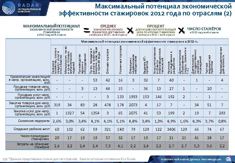 RADAR ИССЛЕДОВАТЕЛЬСКАЯ КОМПАНИЯ Максимальный потенциал экономической эффективности стажировок 2012 года по отраслям (2) МАКСИМАЛЬНЫЙПОТЕНЦИАЛ