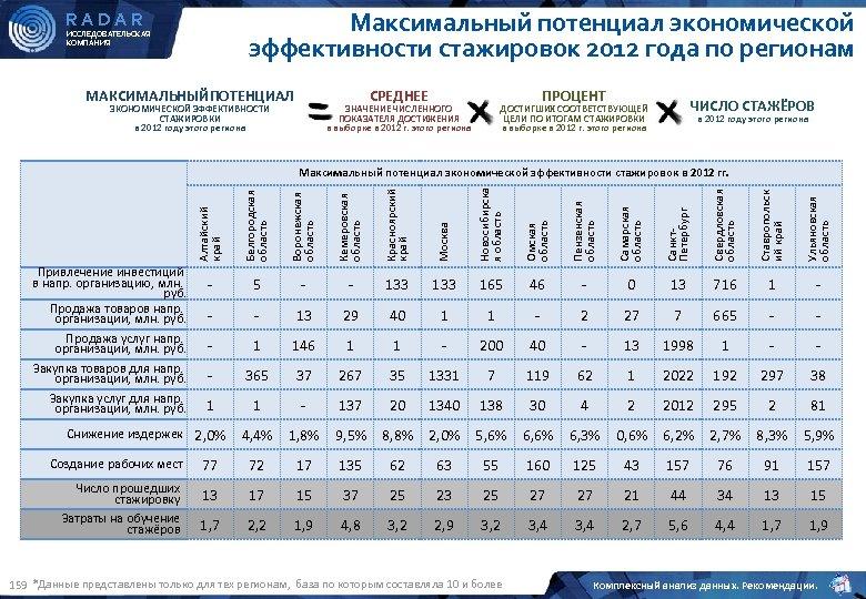 Максимальный потенциал экономической эффективности стажировок 2012 года по регионам RADAR ИССЛЕДОВАТЕЛЬСКАЯ КОМПАНИЯ МАКСИМАЛЬНЫЙПОТЕНЦИАЛ ПРОЦЕНТ