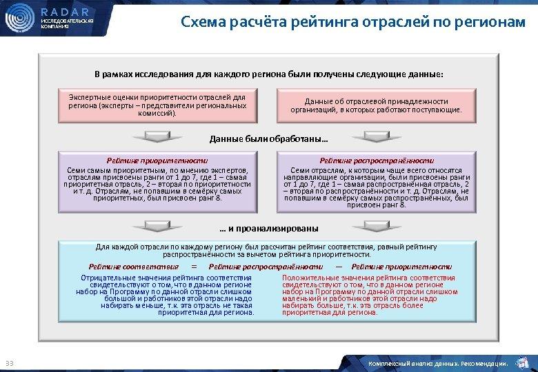 RADAR ИССЛЕДОВАТЕЛЬСКАЯ КОМПАНИЯ Схема расчёта рейтинга отраслей по регионам В рамках исследования для каждого