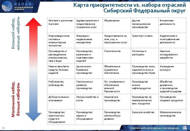 Карта приоритетности vs. набора отраслей Сибирский Федеральный округ RADAR Большой набор, меньше набирать ИССЛЕДОВАТЕЛЬСКАЯ