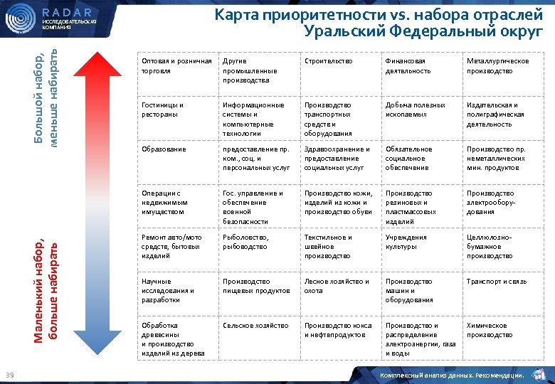 Карта приоритетности vs. набора отраслей Уральский Федеральный округ RADAR Большой набор, меньше набирать ИССЛЕДОВАТЕЛЬСКАЯ
