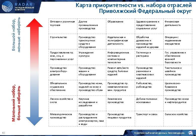 Карта приоритетности vs. набора отраслей Приволжский Федеральный округ RADAR Большой набор, меньше набирать ИССЛЕДОВАТЕЛЬСКАЯ
