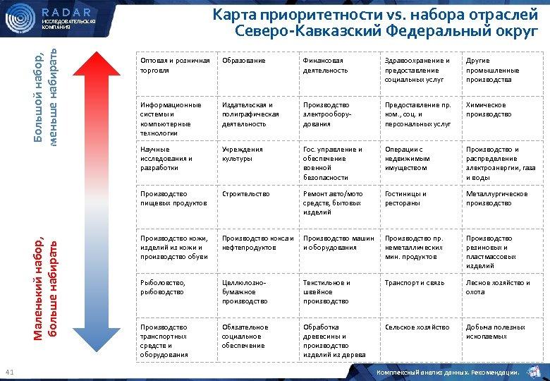Карта приоритетности vs. набора отраслей Северо-Кавказский Федеральный округ RADAR Большой набор, меньше набирать ИССЛЕДОВАТЕЛЬСКАЯ