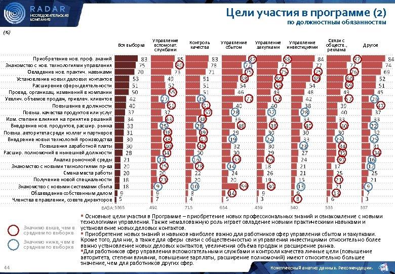 RADAR Цели участия в программе (2) ИССЛЕДОВАТЕЛЬСКАЯ КОМПАНИЯ по должностным обязанностям (%) Вся выборка