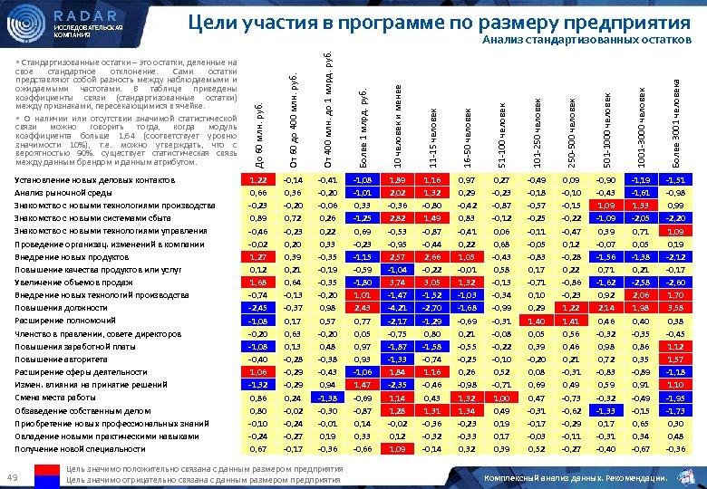 Цели участия в программе по размеру предприятия 49 Более 1 млрд. руб. 10 человек