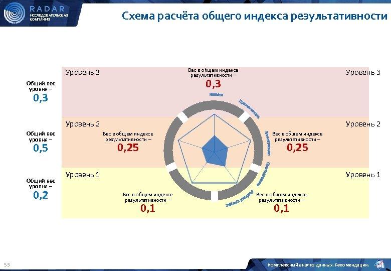 RADAR ИССЛЕДОВАТЕЛЬСКАЯ КОМПАНИЯ Схема расчёта общего индекса результативности Вес в общем индексе результативности –
