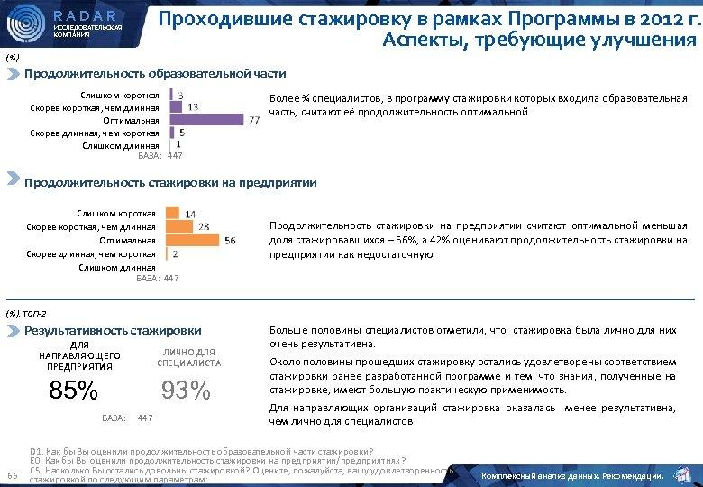 Проходившие стажировку в рамках Программы в 2012 г. Аспекты, требующие улучшения RADAR ИССЛЕДОВАТЕЛЬСКАЯ КОМПАНИЯ