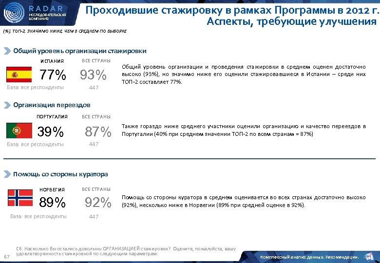 RADAR ИССЛЕДОВАТЕЛЬСКАЯ КОМПАНИЯ Проходившие стажировку в рамках Программы в 2012 г. Аспекты, требующие улучшения