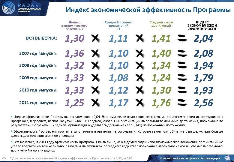 RADAR ИССЛЕДОВАТЕЛЬСКАЯ КОМПАНИЯ Индекс экономической эффективность Программы Индекс экономического положения ВСЯ ВЫБОРКА: 2007 год