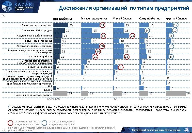RADAR ИССЛЕДОВАТЕЛЬСКАЯ КОМПАНИЯ (%) Достижения организаций по типам предприятий Вся выборка Микропредприятия Малый бизнес