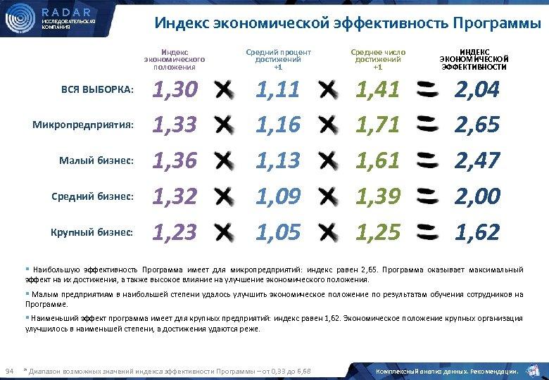 RADAR ИССЛЕДОВАТЕЛЬСКАЯ КОМПАНИЯ Индекс экономической эффективность Программы Индекс экономического положения ВСЯ ВЫБОРКА: Микропредприятия: Малый