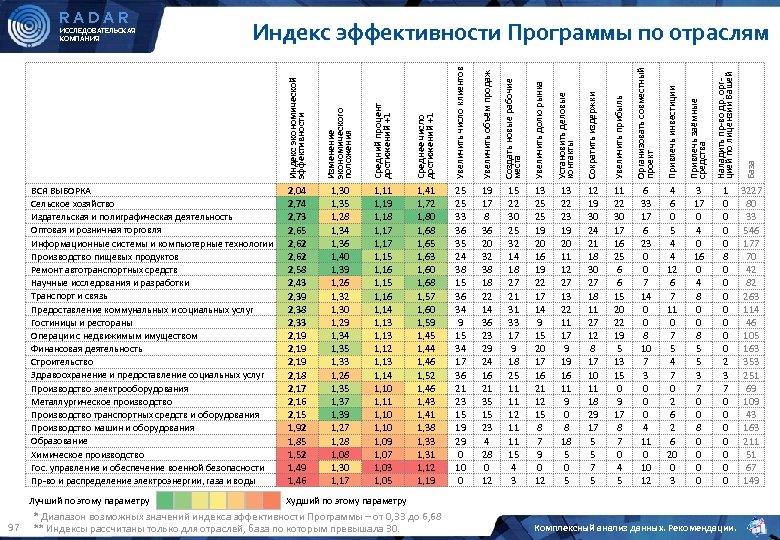 RADAR Средний процент достижений +1 Среднее число достижений +1 Увеличить число клиентов Увеличить объём