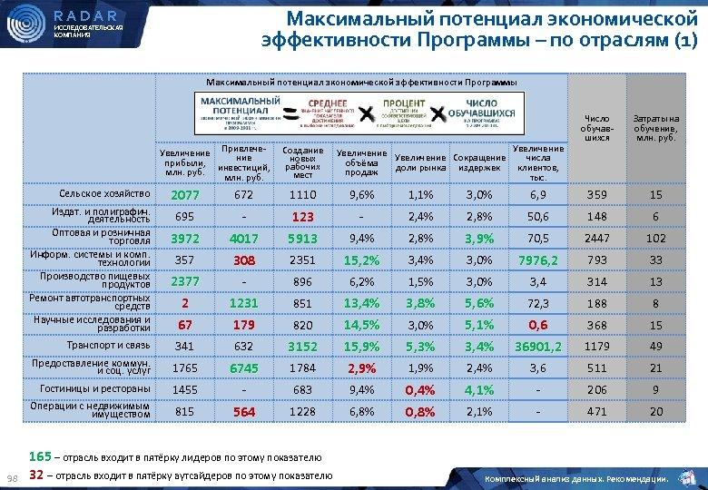 Максимальный потенциал экономической эффективности Программы – по отраслям (1) RADAR ИССЛЕДОВАТЕЛЬСКАЯ КОМПАНИЯ Максимальный потенциал