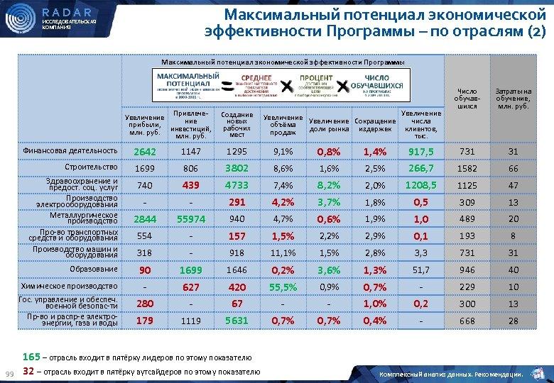Максимальный потенциал экономической эффективности Программы – по отраслям (2) RADAR ИССЛЕДОВАТЕЛЬСКАЯ КОМПАНИЯ Максимальный потенциал