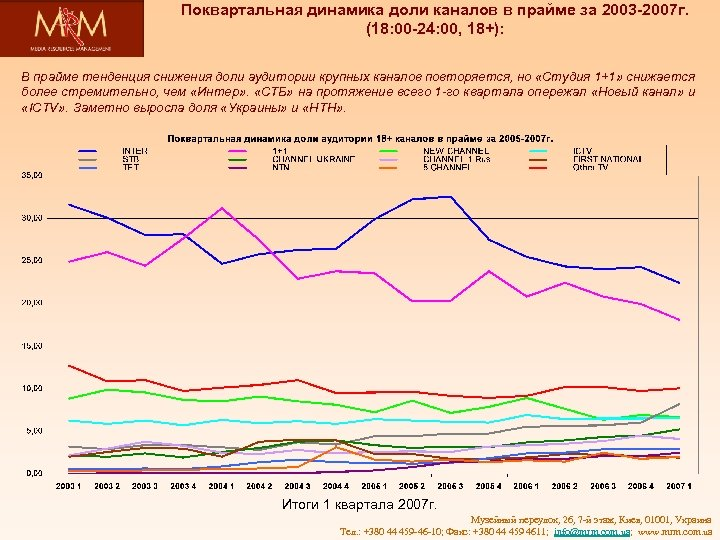Поквартальная динамика доли каналов в прайме за 2003 -2007 г. (18: 00 -24: 00,