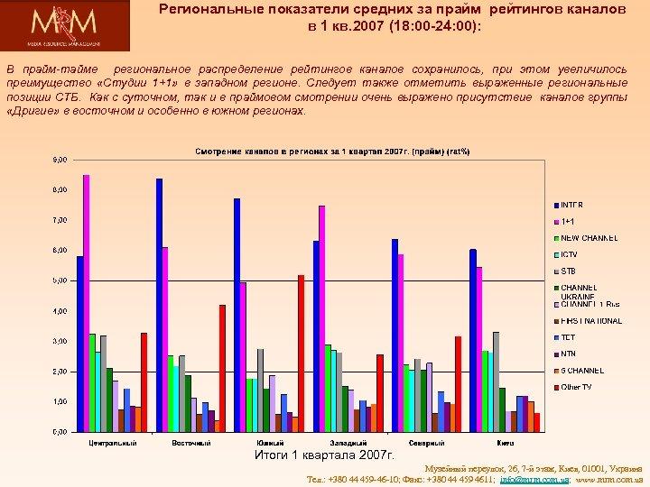 Региональные показатели средних за прайм рейтингов каналов в 1 кв. 2007 (18: 00 -24: