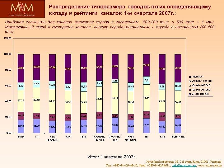 Распределение типоразмера городов по их определяющему вкладу в рейтинги каналов 1 -м квартале 2007