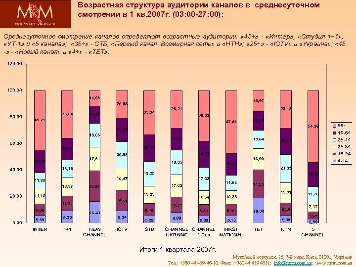 Возрастная структура аудитории каналов в среднесуточном смотрении в 1 кв. 2007 г. (03: 00