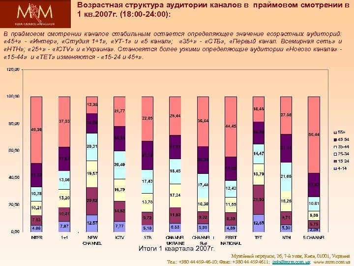 Возрастная структура аудитории каналов в праймовом смотрении в 1 кв. 2007 г. (18: 00