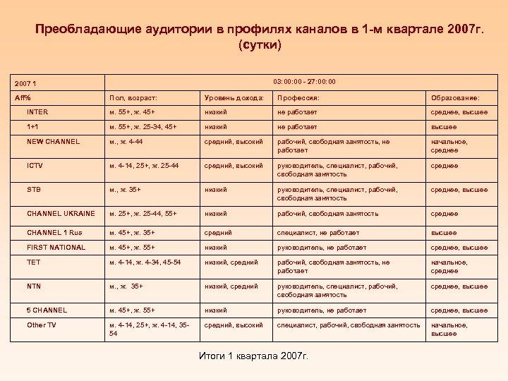Преобладающие аудитории в профилях каналов в 1 -м квартале 2007 г. (сутки) 03: 00