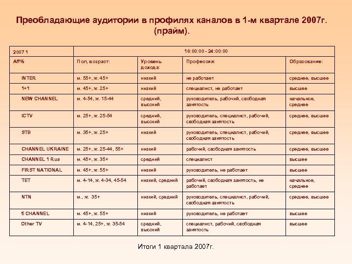Преобладающие аудитории в профилях каналов в 1 -м квартале 2007 г. (прайм). 18: 00