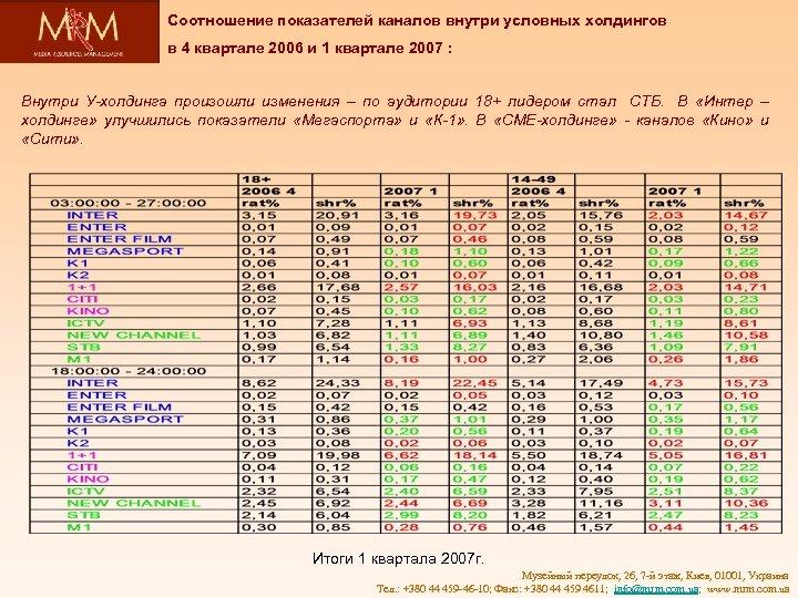 Соотношение показателей каналов внутри условных холдингов в 4 квартале 2006 и 1 квартале 2007
