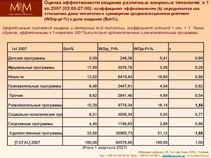 Оценка эффективности вещания различных жанровых типологий в 1 кв. 2007 (03: 00 -27: 00):