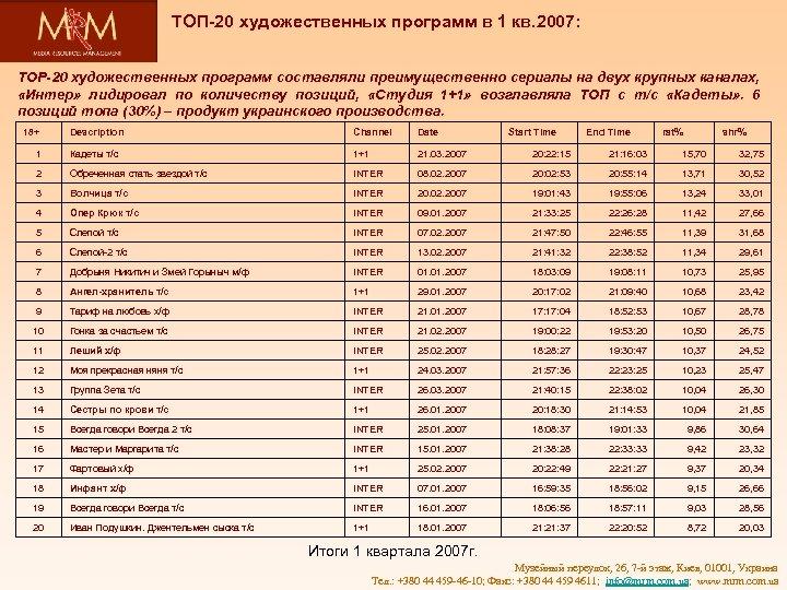 ТОП-20 художественных программ в 1 кв. 2007: ТОР-20 художественных программ составляли преимущественно сериалы на