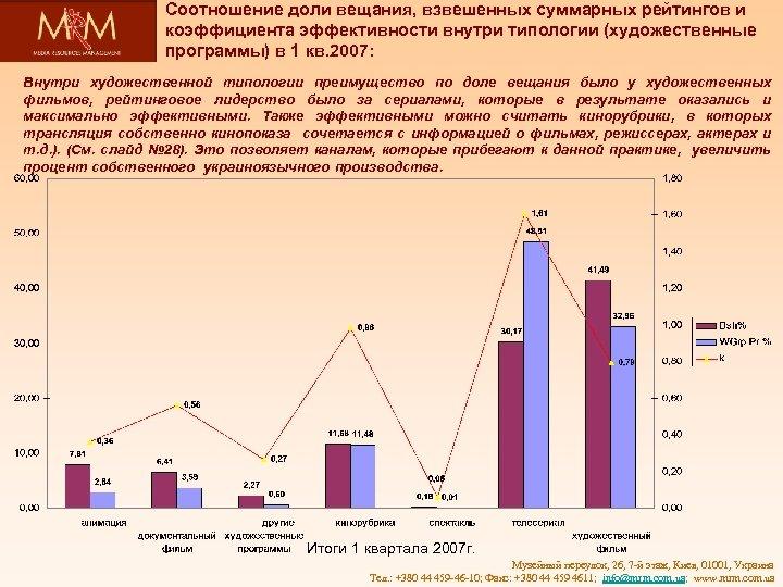 Соотношение доли вещания, взвешенных суммарных рейтингов и коэффициента эффективности внутри типологии (художественные программы) в