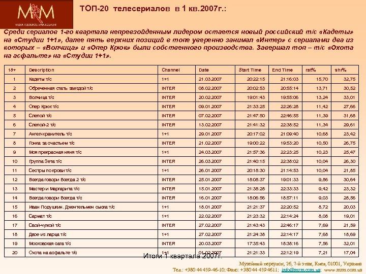 ТОП-20 телесериалов в 1 кв. 2007 г. : Среди сериалов 1 -го квартала непревзойденным