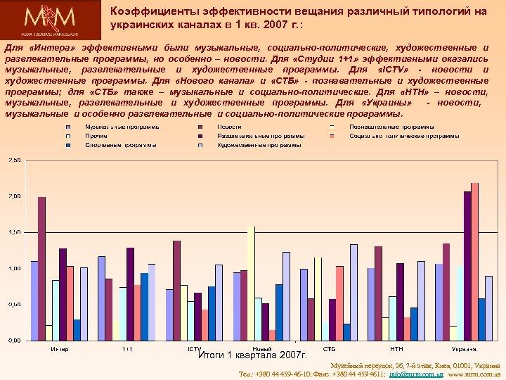 Коэффициенты эффективности вещания различный типологий на украинских каналах в 1 кв. 2007 г. :