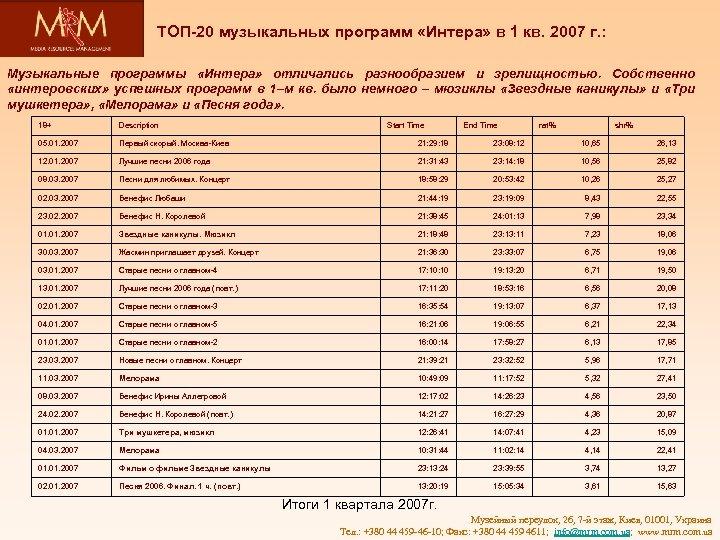 ТОП-20 музыкальных программ «Интера» в 1 кв. 2007 г. : Музыкальные программы «Интера» отличались
