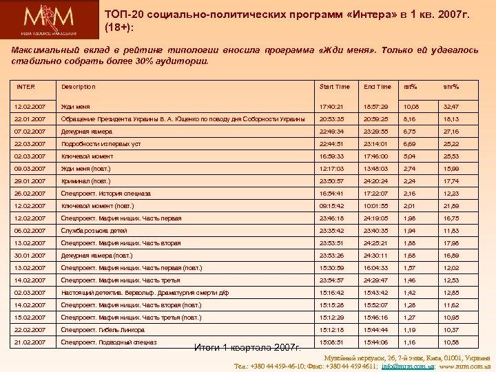 ТОП-20 социально-политических программ «Интера» в 1 кв. 2007 г. (18+): Максимальный вклад в рейтинг
