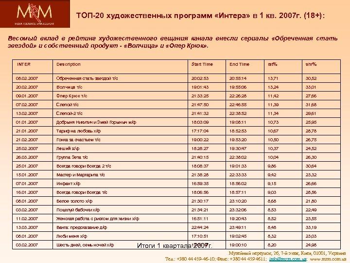 ТОП-20 художественных программ «Интера» в 1 кв. 2007 г. (18+): Весомый вклад в рейтинг