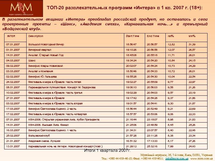 ТОП-20 развлекательных программ «Интера» в 1 кв. 2007 г. (18+): В развлекательном вещании «Интера»