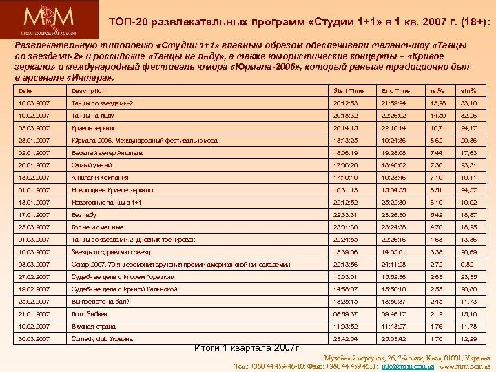 ТОП-20 развлекательных программ «Студии 1+1» в 1 кв. 2007 г. (18+): Развлекательную типологию «Студии