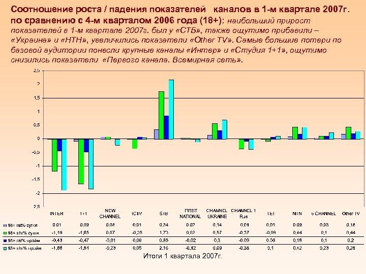 Соотношение роста / падения показателей каналов в 1 -м квартале 2007 г. по сравнению