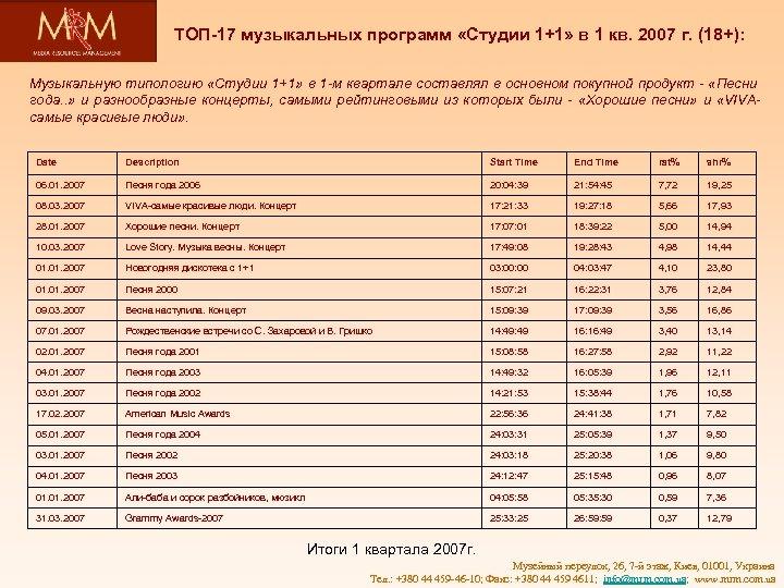 ТОП-17 музыкальных программ «Студии 1+1» в 1 кв. 2007 г. (18+): Музыкальную типологию «Студии