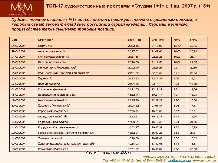 ТОП-17 художественных программ «Студии 1+1» в 1 кв. 2007 г. (18+): Художественное вещание «