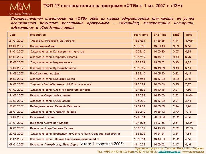 ТОП-17 познавательных программ «СТБ» в 1 кв. 2007 г. (18+): Познавательная типология на «СТБ»