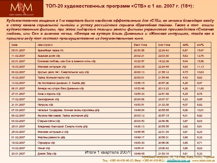 ТОП-20 художественных программ «СТБ» в 1 кв. 2007 г. (18+): Художественное вещание в 1